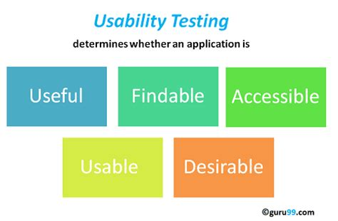 Definite Guide on Usability Testing